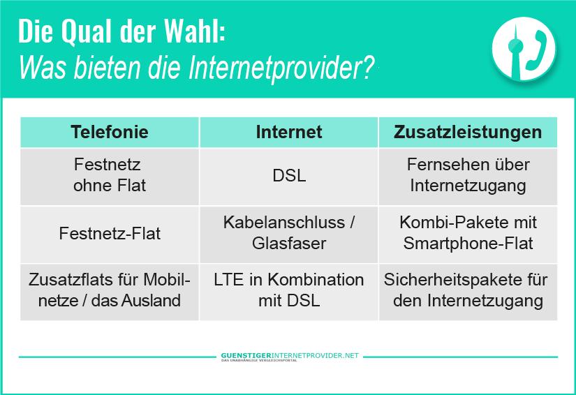 681391e9f9f22a Internet Provider Berlin 2019 - alle Tarife und Anbieter im Test